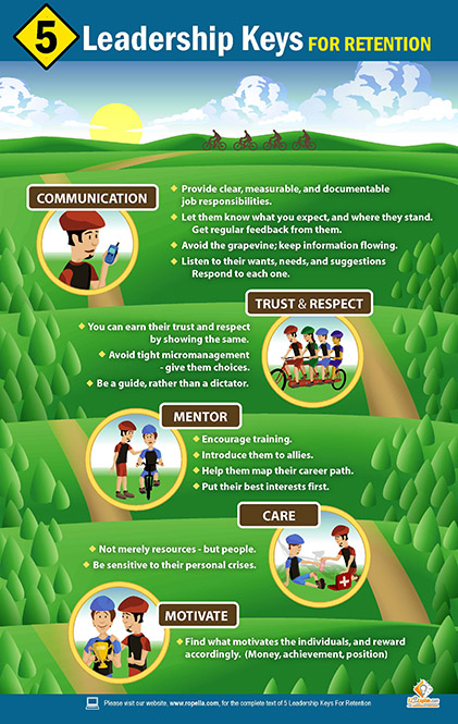 5 Leadership Keys For Retention Poster